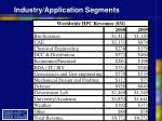 industry application segments