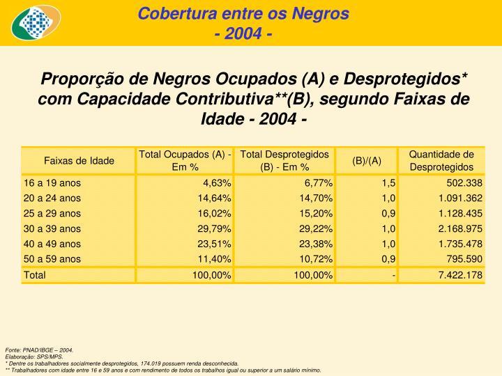 Cobertura entre os Negros
