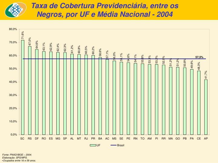 Taxa de Cobertura Previdenciária, entre os