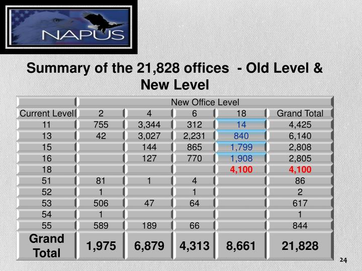Summary of the 21,828 offices  - Old Level & New Level