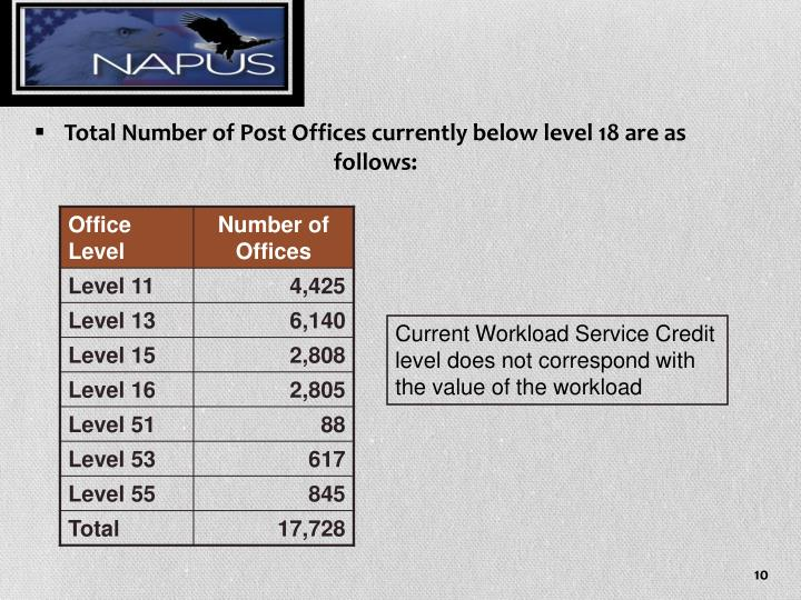 Total Number of Post Offices currently below level 18 are as follows: