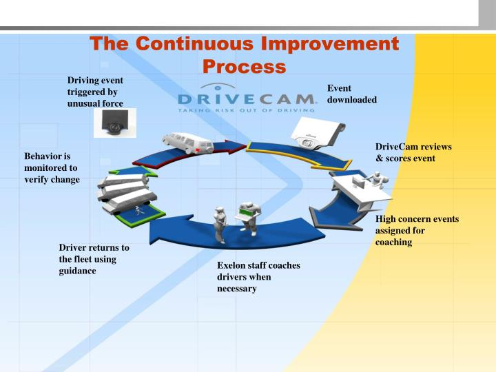 The Continuous Improvement Process