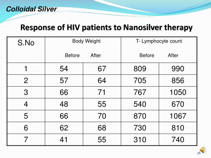 Response of HIV patients to