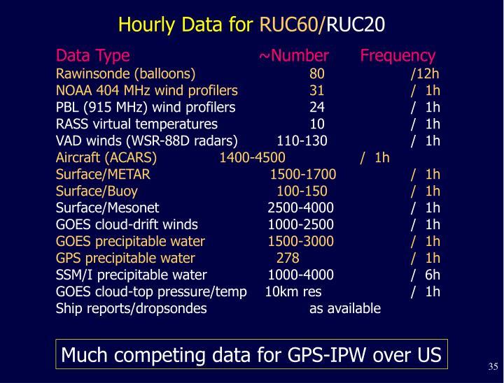 Hourly Data for