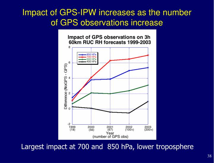 Impact of GPS-IPW increases as the number of GPS observations increase