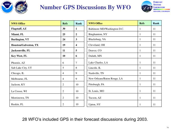 Number GPS Discussions By WFO