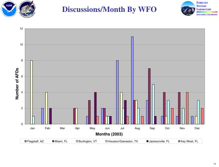 Discussions/Month By WFO