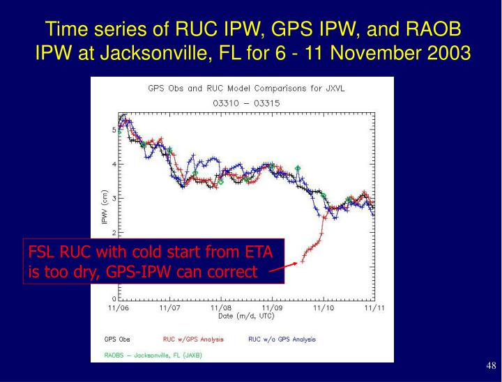 Time series of RUC IPW, GPS IPW, and RAOB IPW at Jacksonville, FL for 6 - 11 November 2003