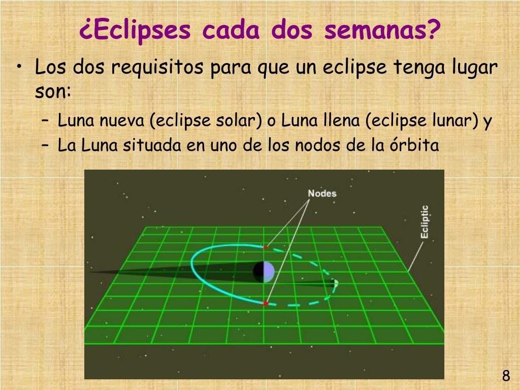 ¿Eclipses cada dos semanas?
