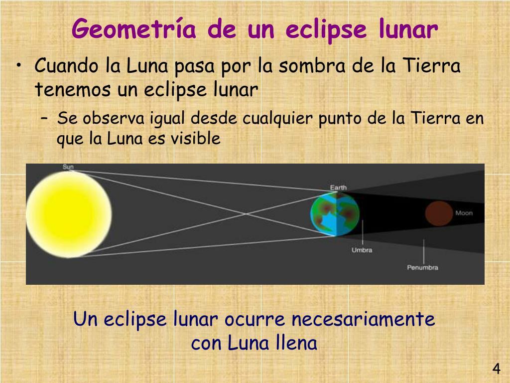 Geometría de un eclipse lunar