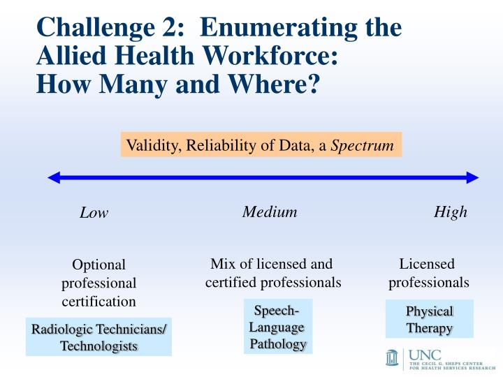 Challenge 2:  Enumerating the Allied Health Workforce: