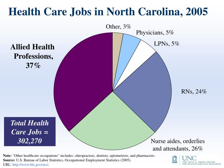 Health Care Jobs in North Carolina, 2005