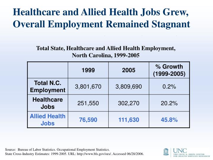 Healthcare and Allied Health Jobs Grew, Overall Employment Remained Stagnant