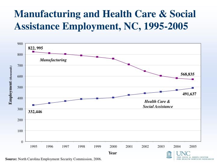 Manufacturing and Health Care & Social Assistance Employment, NC, 1995-2005