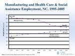 manufacturing and health care social assistance employment nc 1995 2005