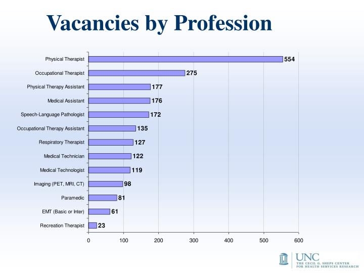 Vacancies by Profession