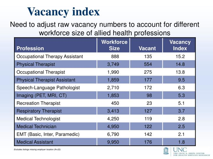 Vacancy index