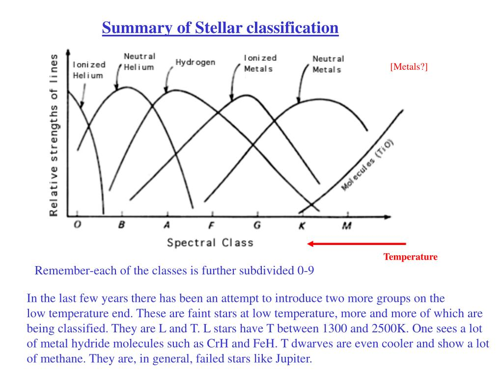 Summary of Stellar classification