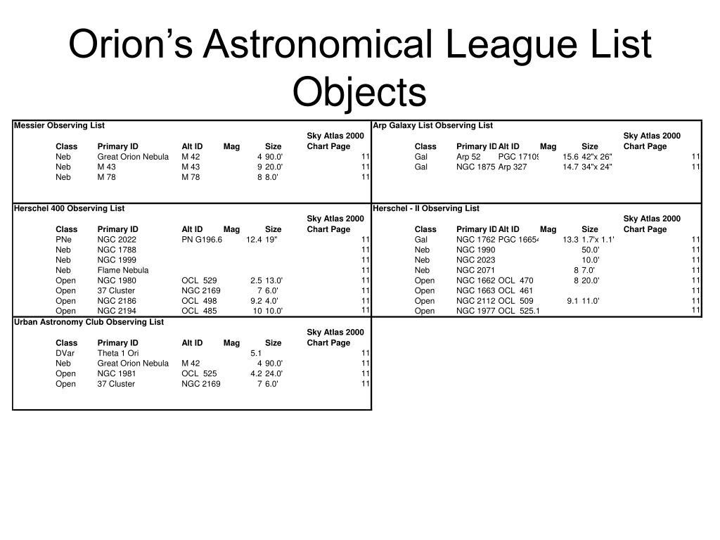 Orion's Astronomical League List Objects