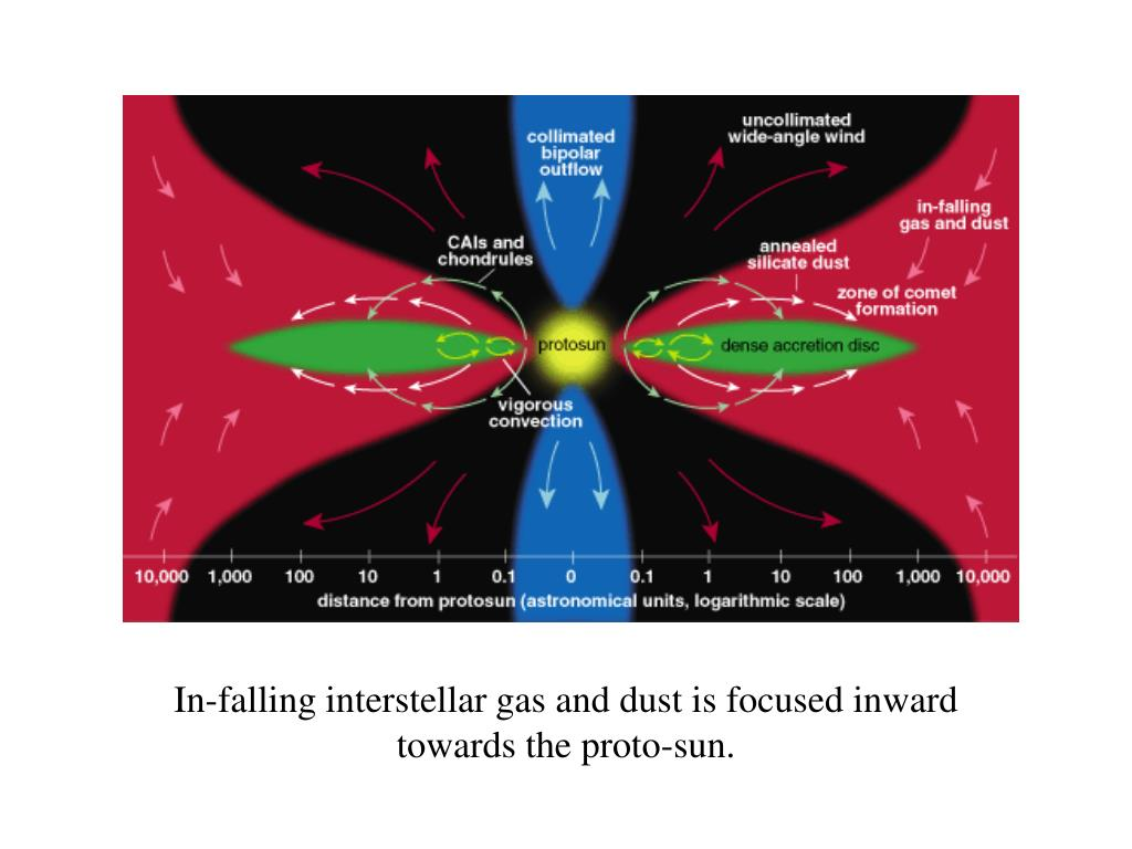 In-falling interstellar gas and dust is focused inward towards the proto-sun.