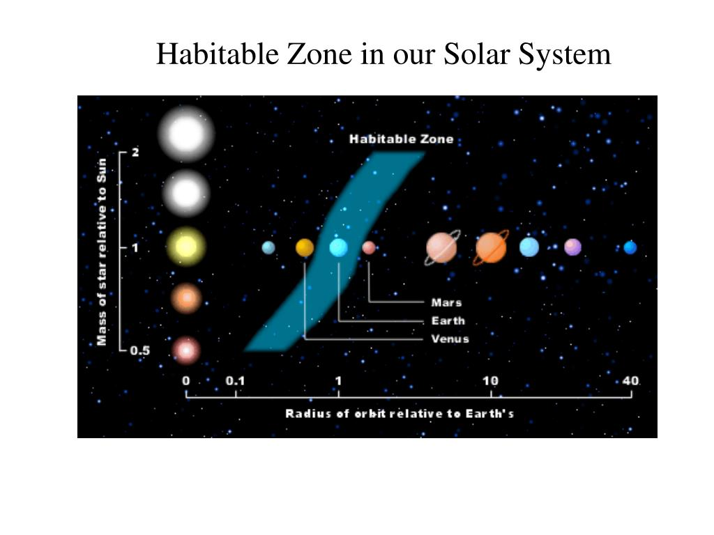 Habitable Zone in our Solar System