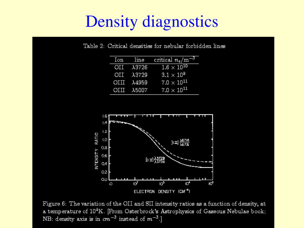 Density diagnostics