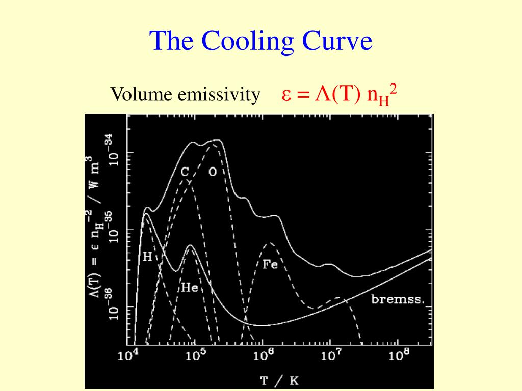 The Cooling Curve