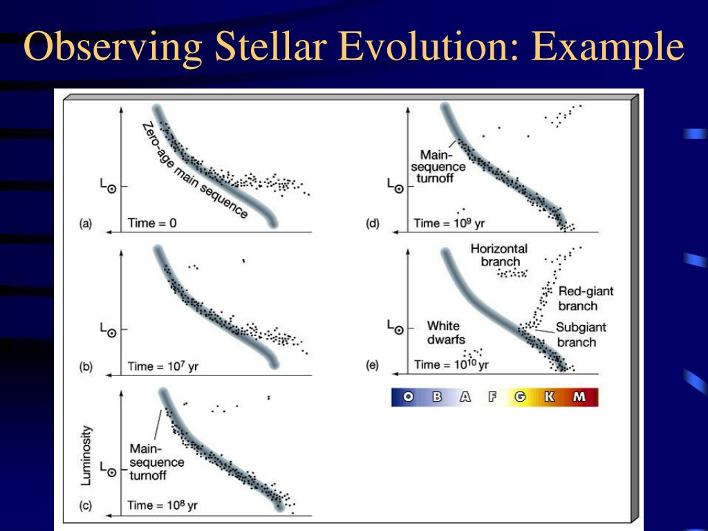 Observing Stellar Evolution: Example