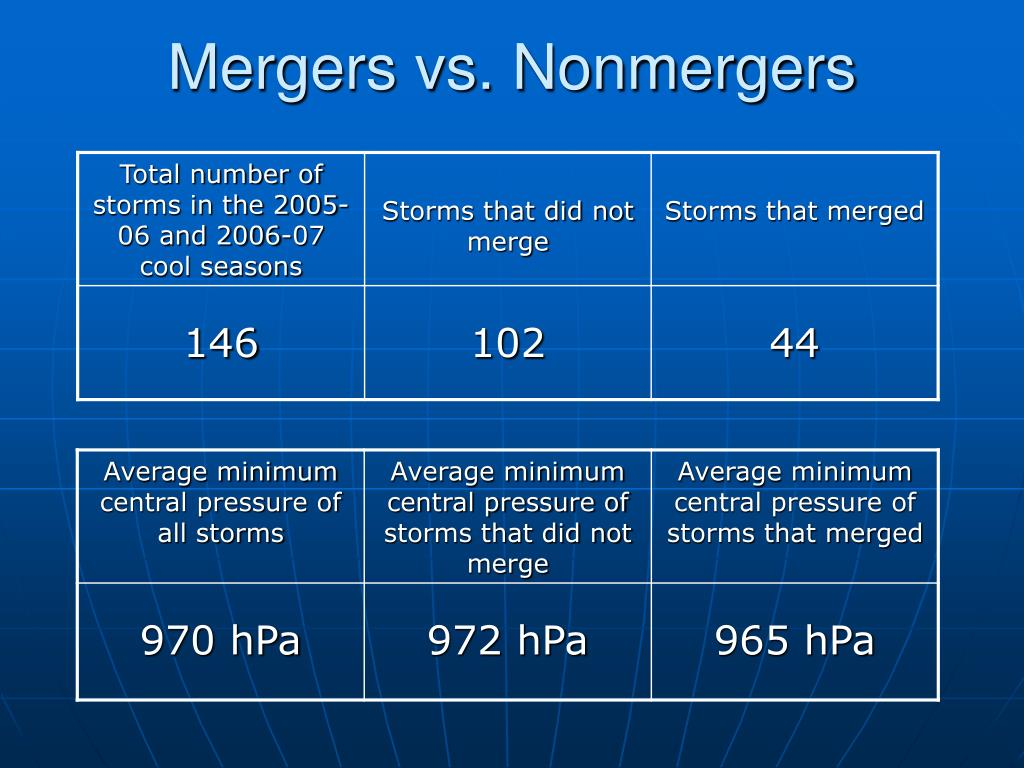 Mergers vs. Nonmergers
