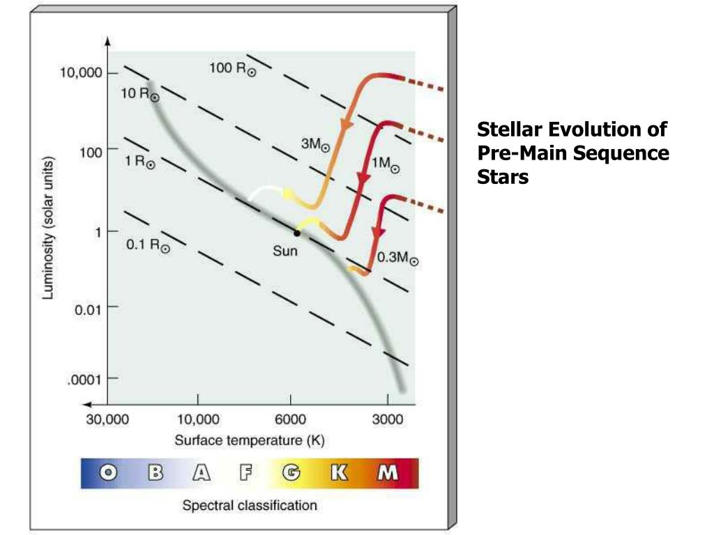 Stellar Evolution of Pre-Main Sequence Stars
