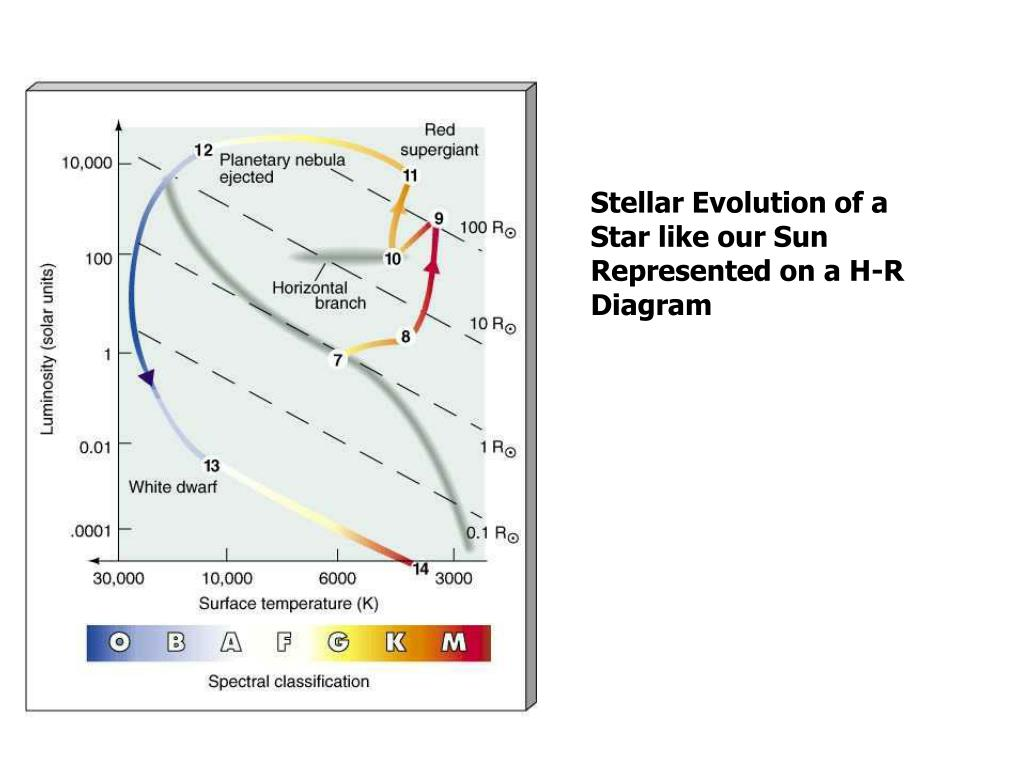 Stellar Evolution of a Star like our Sun Represented on a H-R Diagram