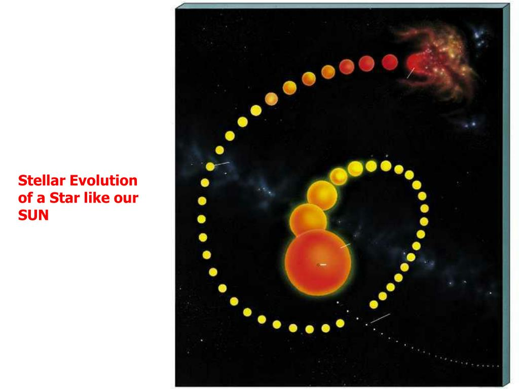 Stellar Evolution of a Star like our SUN