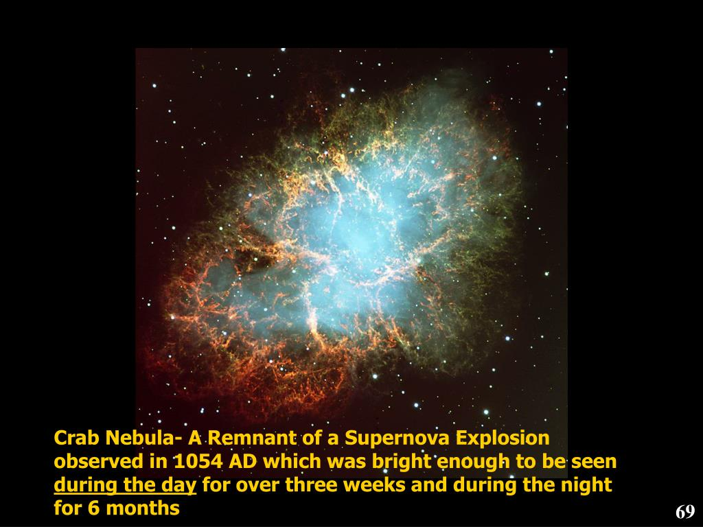 Crab Nebula- A Remnant of a Supernova Explosion observed in 1054 AD which was bright enough to be seen