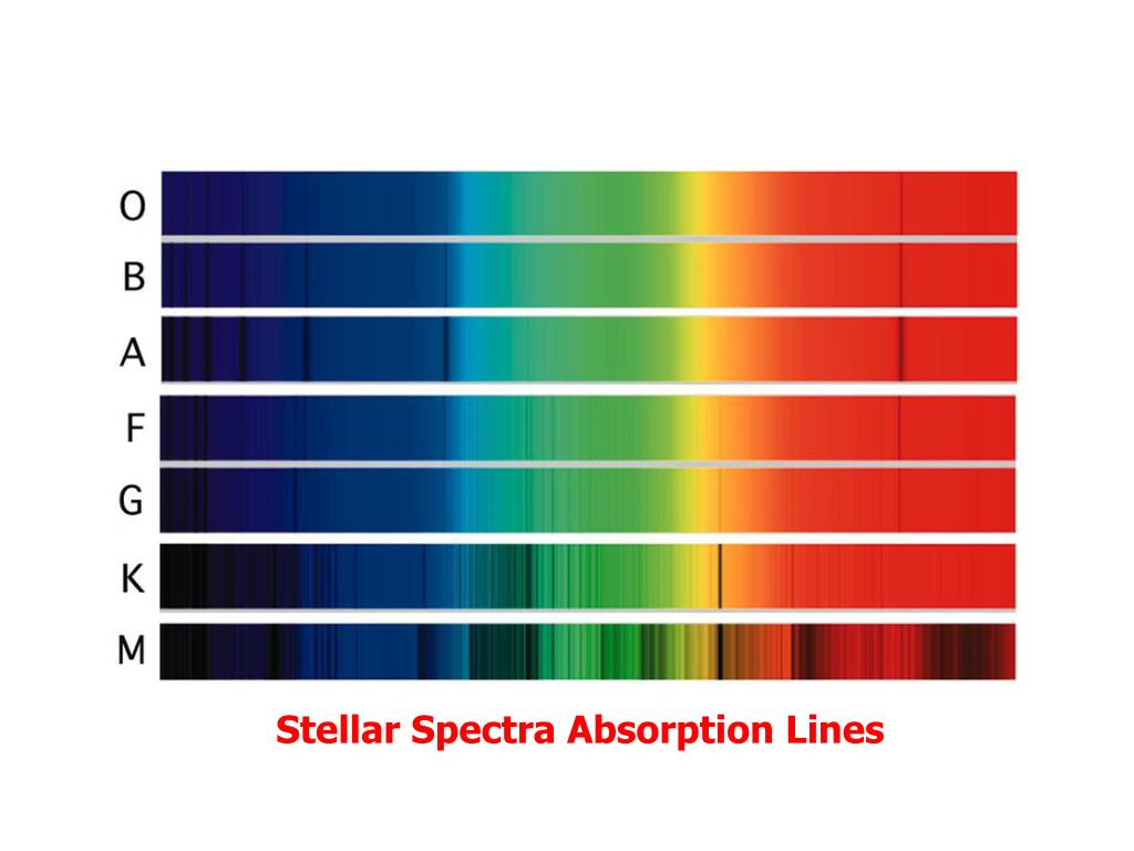 Stellar Spectra Absorption Lines