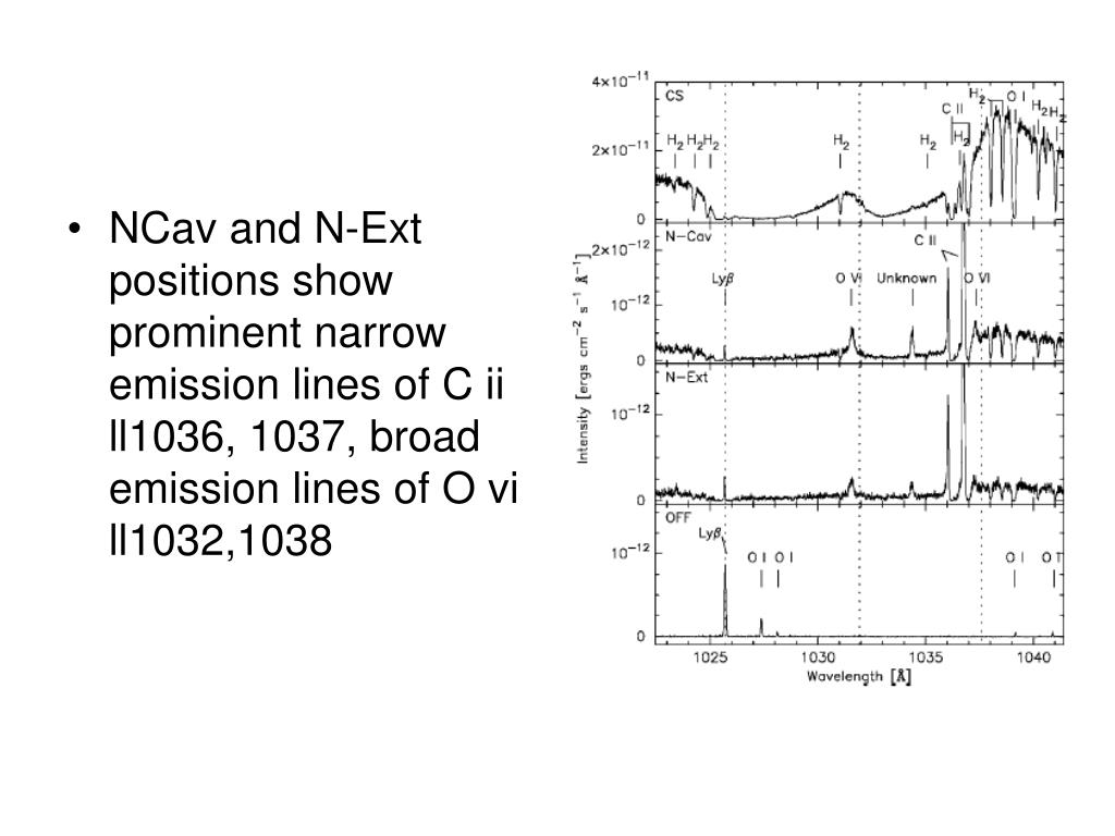 NCav and N-Ext positions show prominent narrow emission lines of C ii ll1036, 1037, broad emission lines of O vi ll1032,1038
