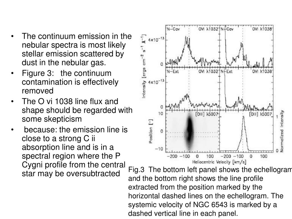 The continuum emission in the nebular spectra is most likely stellar emission scattered by dust in the nebular gas.
