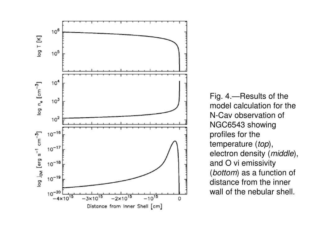 Fig. 4.—Results of the model calculation for the N-Cav observation of NGC6543 showing profiles for the temperature (