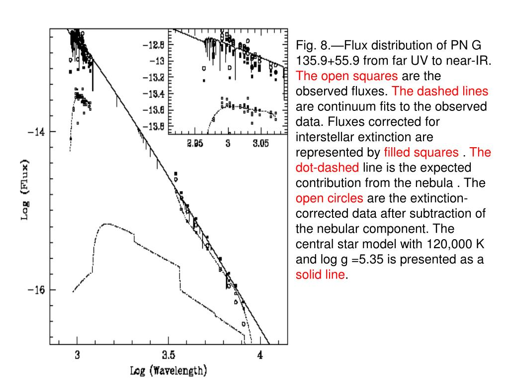 Fig. 8.—Flux distribution of PN G 135.9+55.9 from far UV to near-IR.