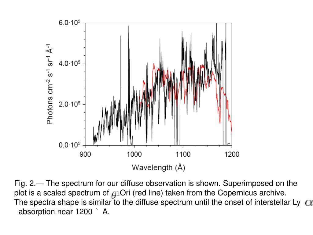 Fig. 2.— The spectrum for our diffuse observation is shown. Superimposed on the