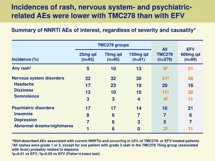 Incidences of rash, nervous system- and psychiatric-related AEs were lower with TMC278 than with EFV