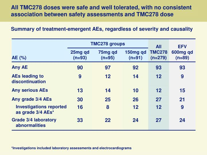 All TMC278 doses were safe and well tolerated, with no consistent association between safety assessments and TMC278 dose