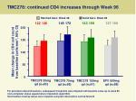 tmc278 continued cd4 increases through week 96