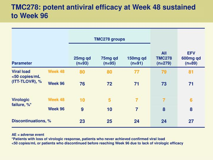 TMC278: potent antiviral efficacy at Week 48 sustained to Week 96