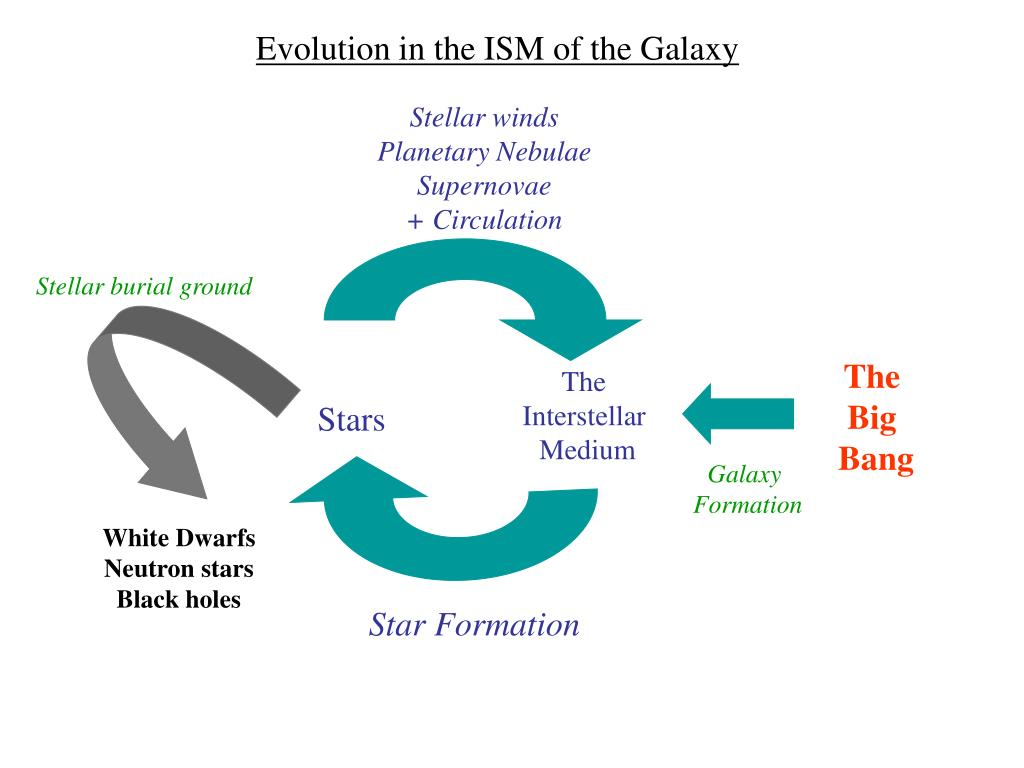 Evolution in the ISM of the Galaxy