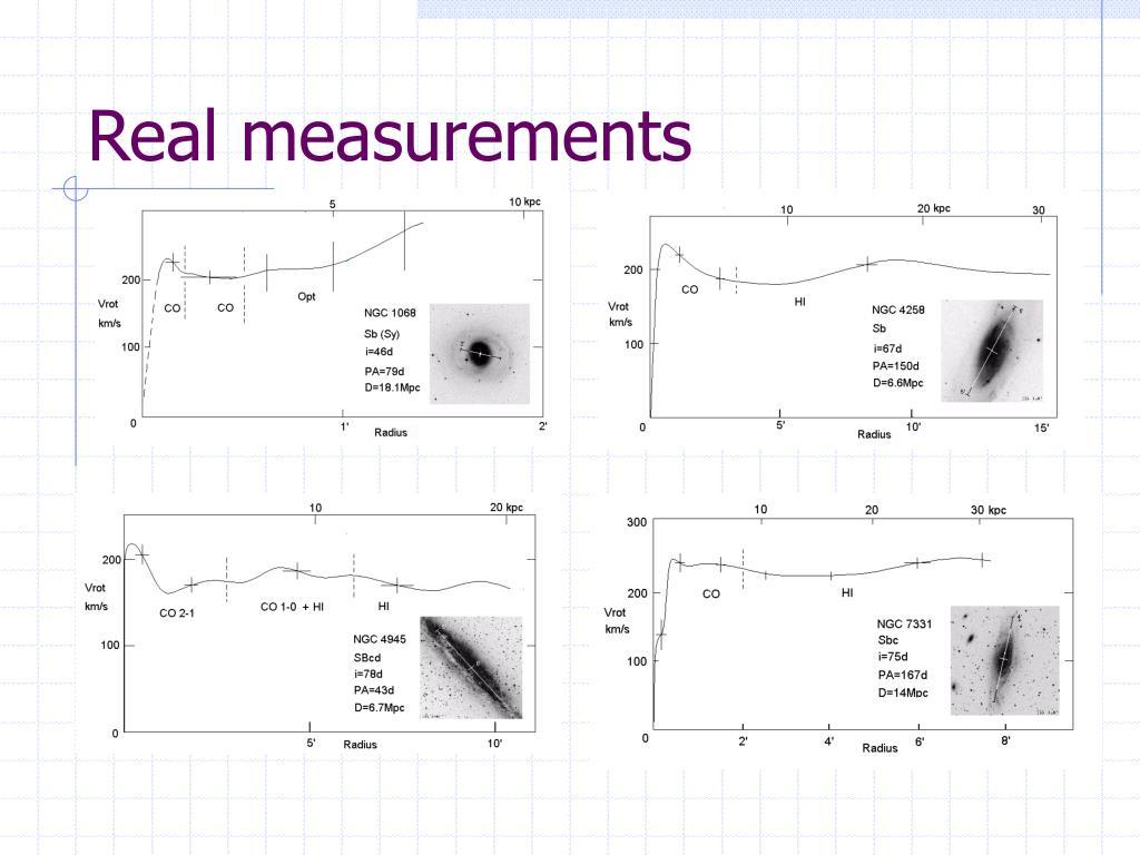 Real measurements