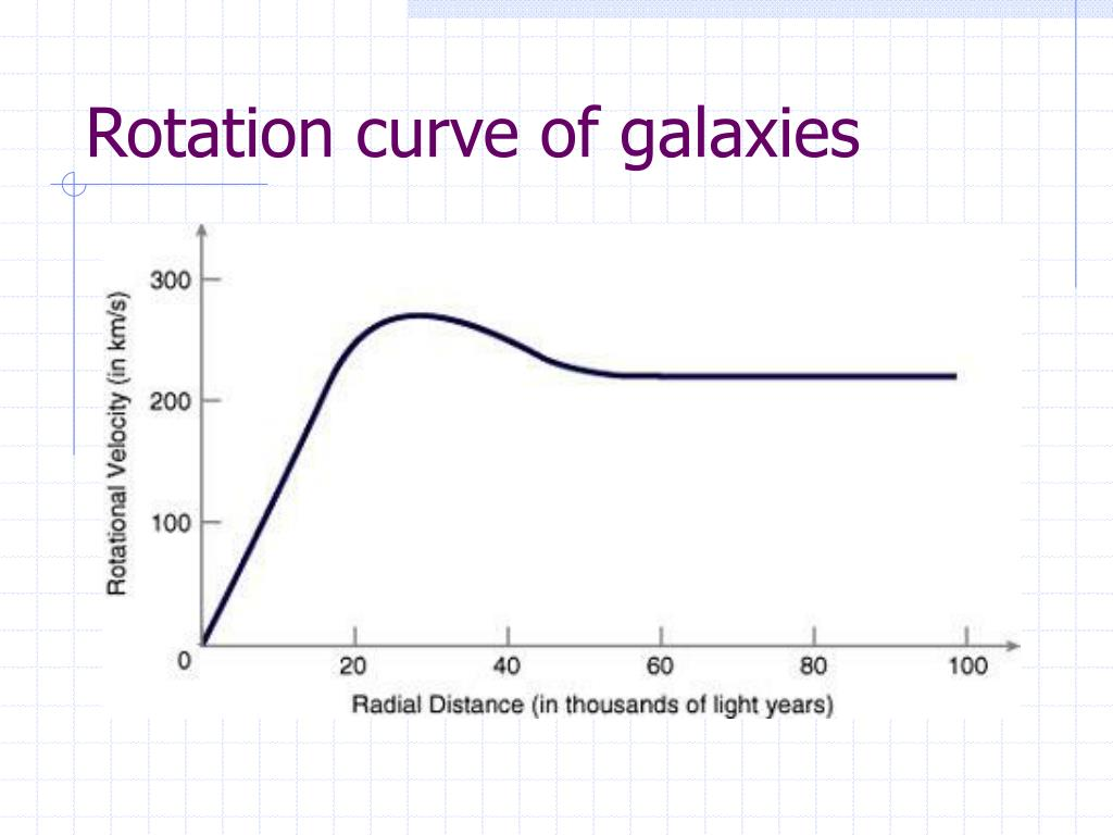 Rotation curve of galaxies