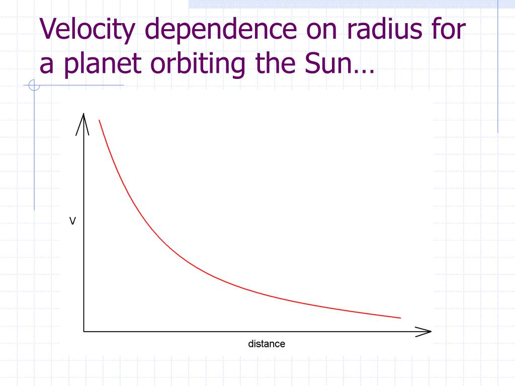 Velocity dependence on radius for a planet orbiting the Sun…