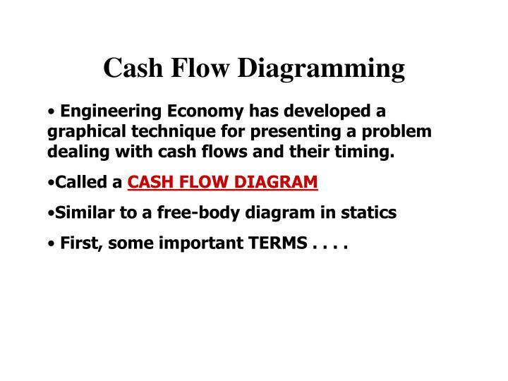 Cash Flow Diagramming