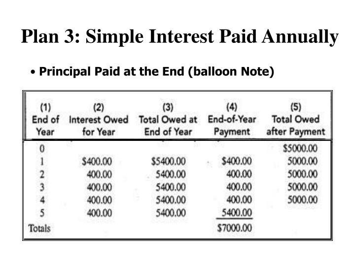 Plan 3: Simple Interest Paid Annually