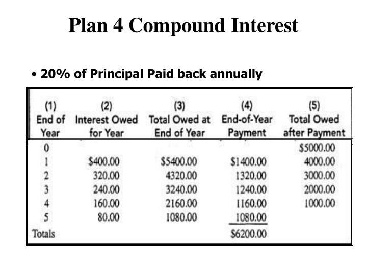 Plan 4 Compound Interest